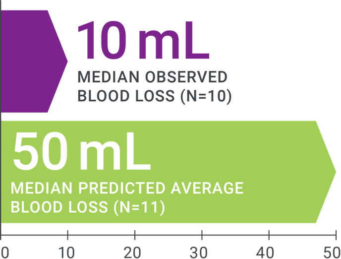 Image graph - 10mL is median observed  blood loss. 50 is mL median predicted average blood loss.
